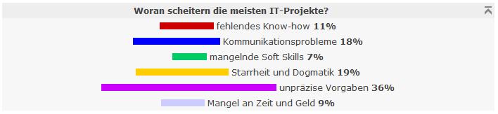 umfrage-ergebnis_woran-scheitern-it-projekte